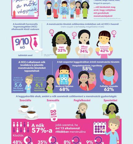 Kutatások szerint a magyar nők többsége sem szeretne havonta menstruálni!